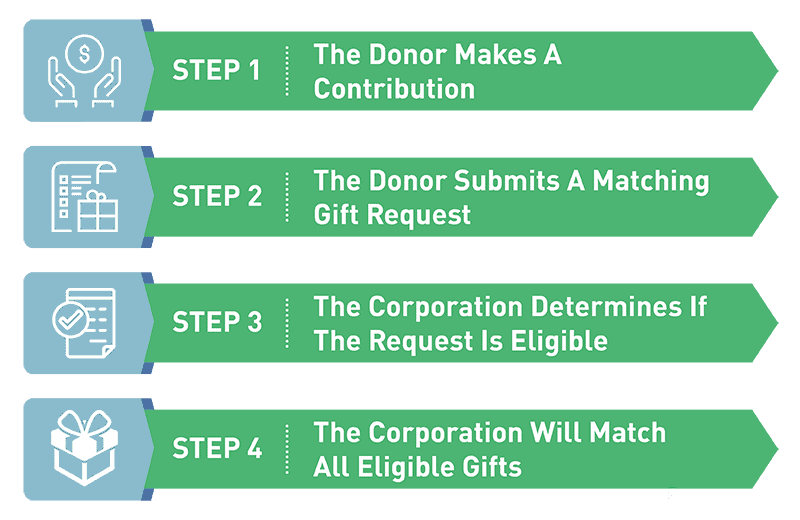 Corporate Matching Gifts: The Vital Tool To Double Donations  Corporate Matching Gifts: The Vital Tool To Double Donations