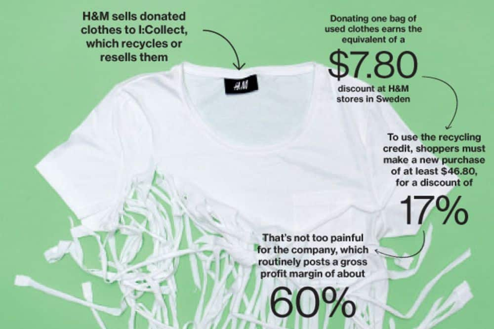 Before You Donate Old Clothes, Consider Recycling at a Local Retailer—Here's Why